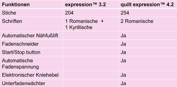 vergleichstabelle-ex-32-und-42-578